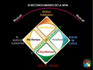 EJESTEMATICOS MEDICINATRADICIONAL